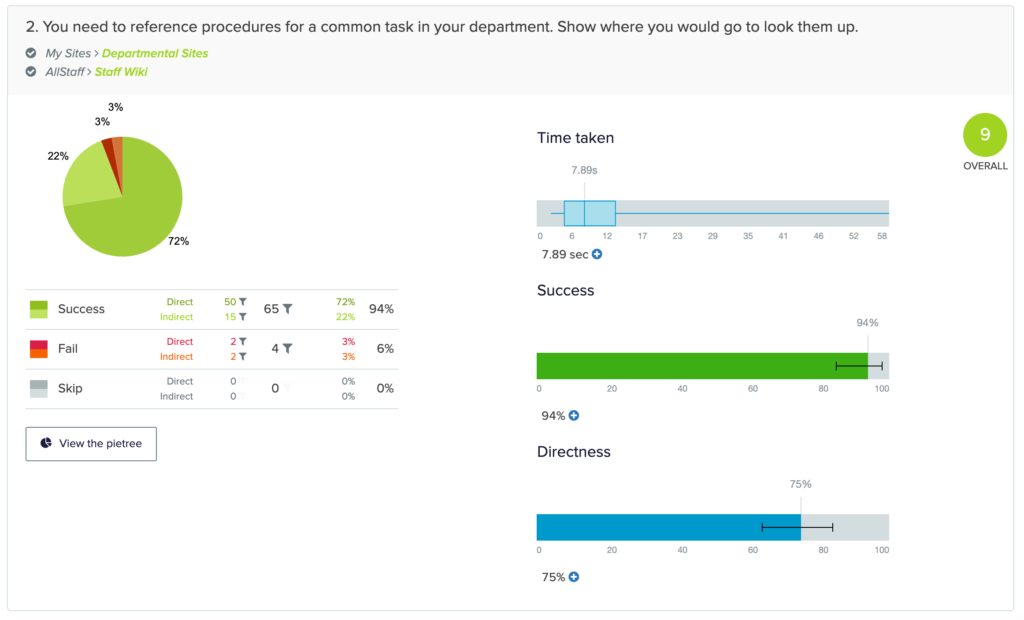 screenshot of results from a task in a study.  94% of users were able to find procedures for a common task in their department.